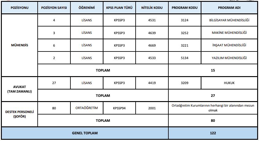 Orman Genel Müdürlüğü Sözleşmeli 122 Personel Alımı Yapacak-2020